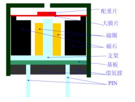 你知道蜂鸣器的结构原理是什么吗?